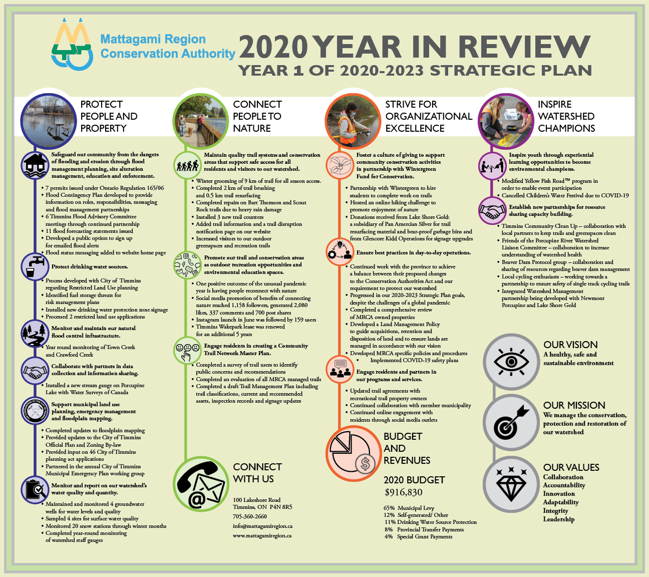 Picture of 2020 Annual Year in Review